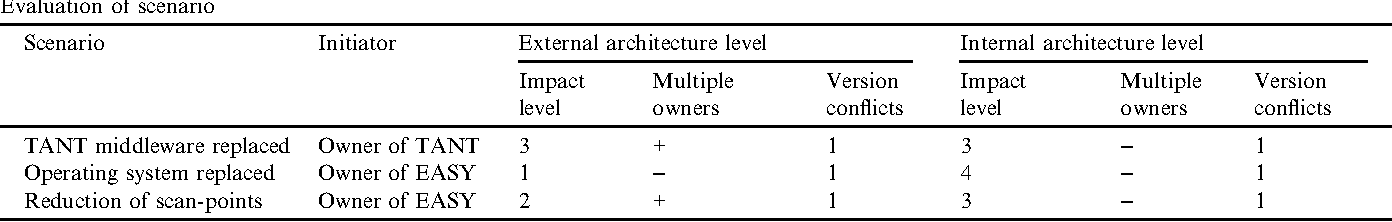 Architecture Level Modifiability Analysis Alma Semantic Scholar