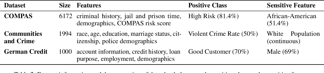 Figure 4 for How can we fool LIME and SHAP? Adversarial Attacks on Post hoc Explanation Methods