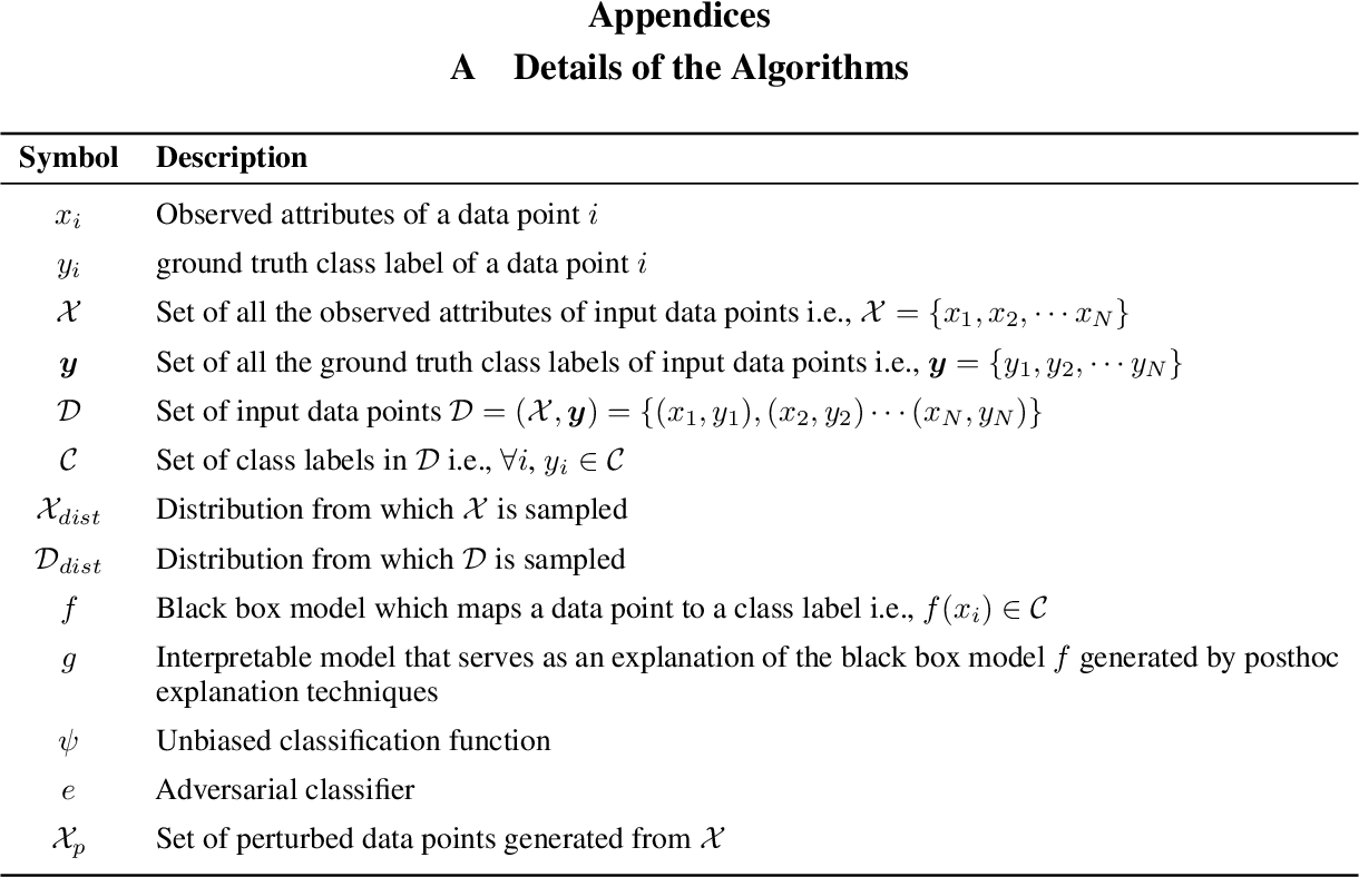 Figure 2 for How can we fool LIME and SHAP? Adversarial Attacks on Post hoc Explanation Methods