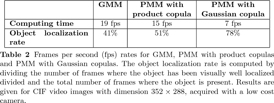 Pearson-based mixture model for color object tracking - Semantic Scholar