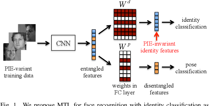 Figure 1 for Multi-Task Convolutional Neural Network for Pose-Invariant Face Recognition
