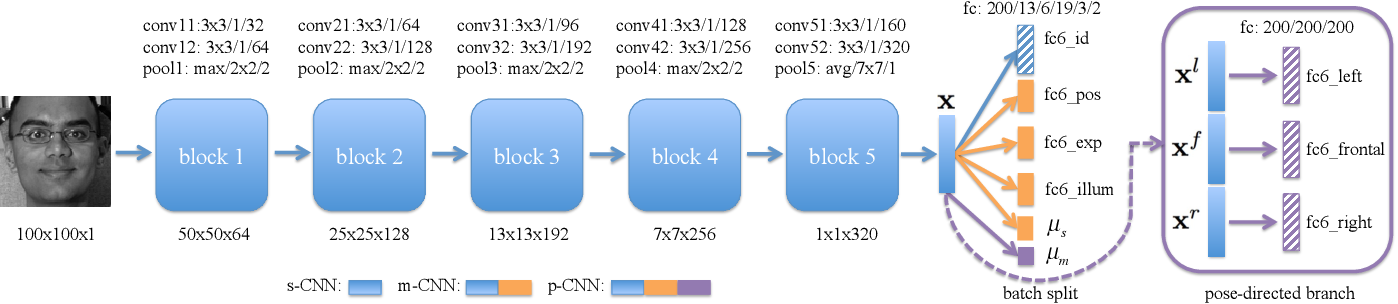 Figure 3 for Multi-Task Convolutional Neural Network for Pose-Invariant Face Recognition