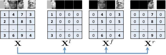 Figure 4 for Multi-Task Convolutional Neural Network for Pose-Invariant Face Recognition
