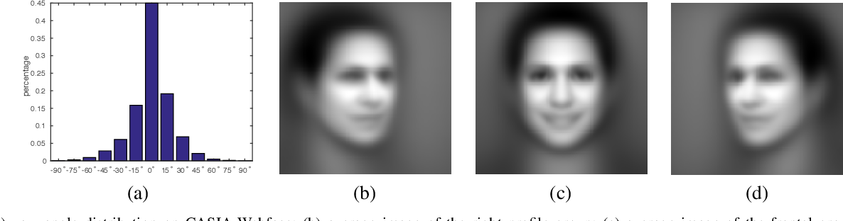 Figure 2 for Multi-Task Convolutional Neural Network for Pose-Invariant Face Recognition