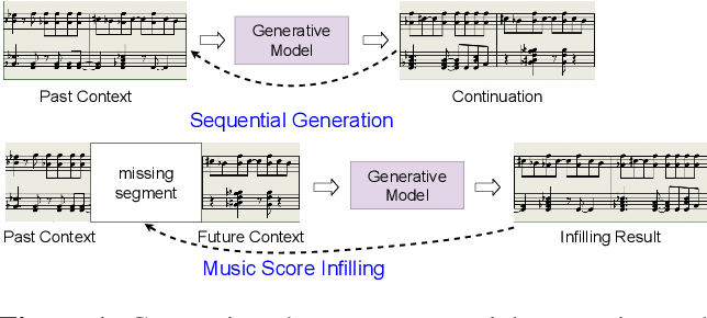 Figure 1 for Variable-Length Music Score Infilling via XLNet and Musically Specialized Positional Encoding