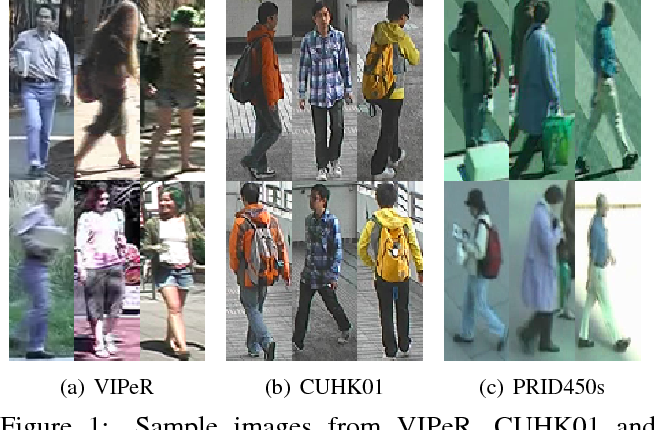 Figure 1 for An Enhanced Deep Feature Representation for Person Re-identification