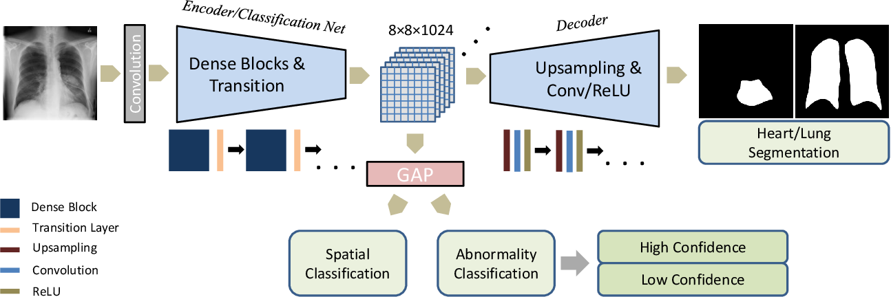Figure 1 for Multi-task Learning for Chest X-ray Abnormality Classification on Noisy Labels