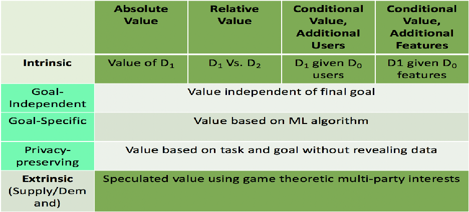 Figure 2 for Data Markets to support AI for All: Pricing, Valuation and Governance