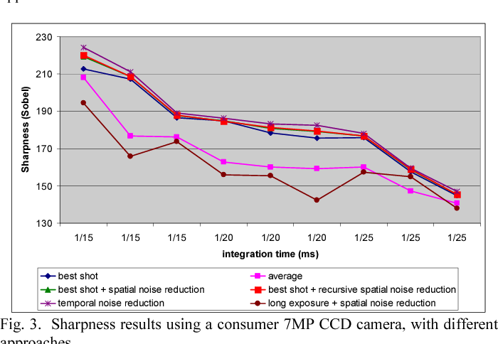 Figure 3 from Camera shaking effects reduction by means of