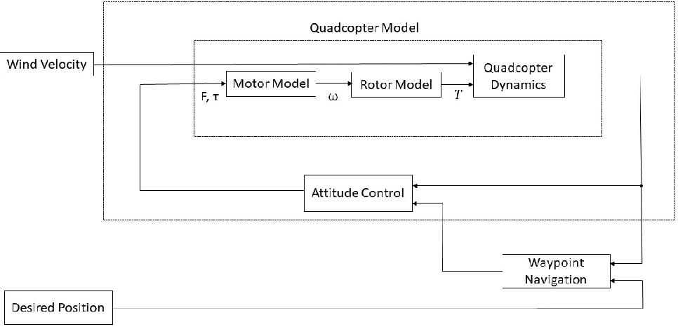 Figure 1 for Wind Estimation Using Quadcopter Motion: A Machine Learning Approach