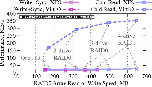 Figure 8 from File I/O on Intel Xeon Phi Coprocessors: RAM disks