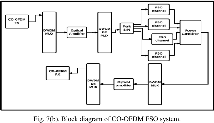 Figure 7 From Performance Enhancement Of Free Space Optical Fso