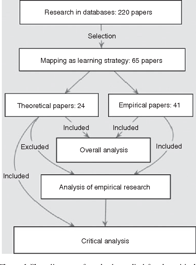 Critical analysis of strategy for learning
