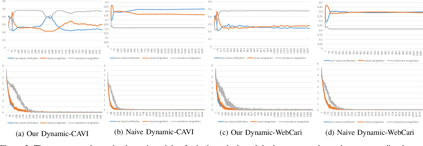 Figure 3 for Dynamic Deep Multi-task Learning for Caricature-Visual Face Recognition