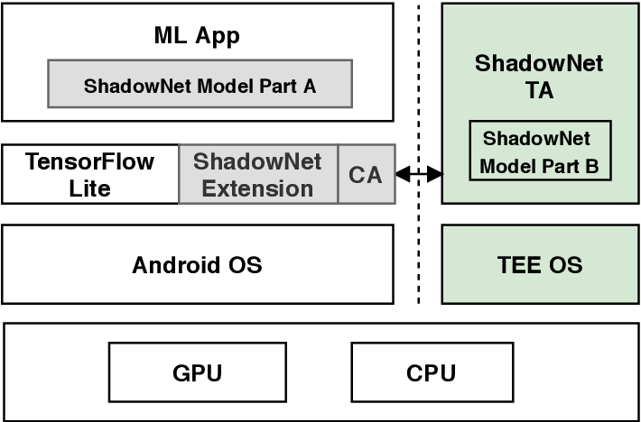 Figure 3 for ShadowNet: A Secure and Efficient System for On-device Model Inference