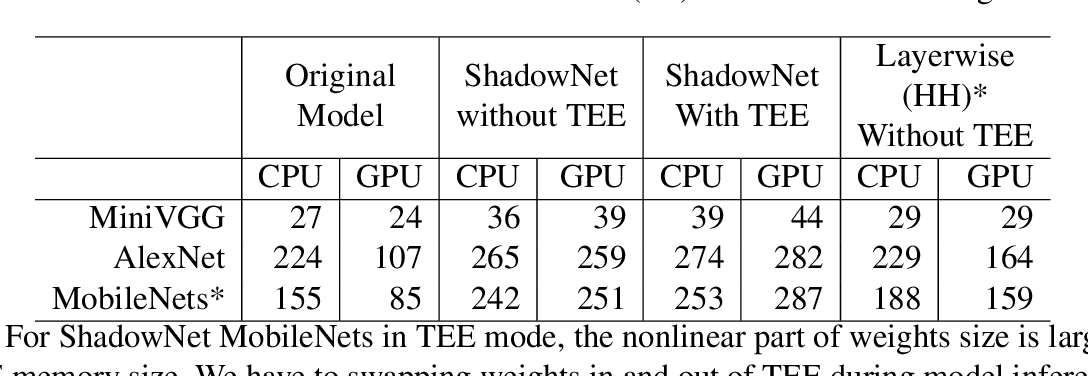 Figure 4 for ShadowNet: A Secure and Efficient System for On-device Model Inference