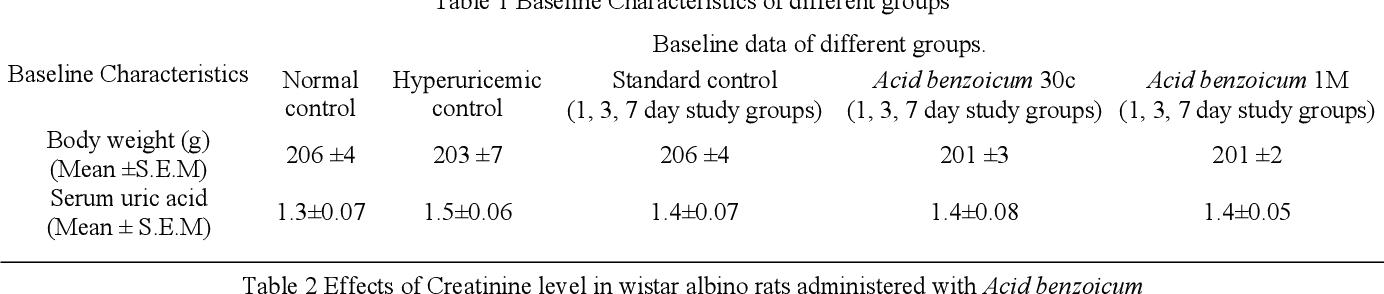 PDF] Antihyperuricemic activity of gum of Calophyllum