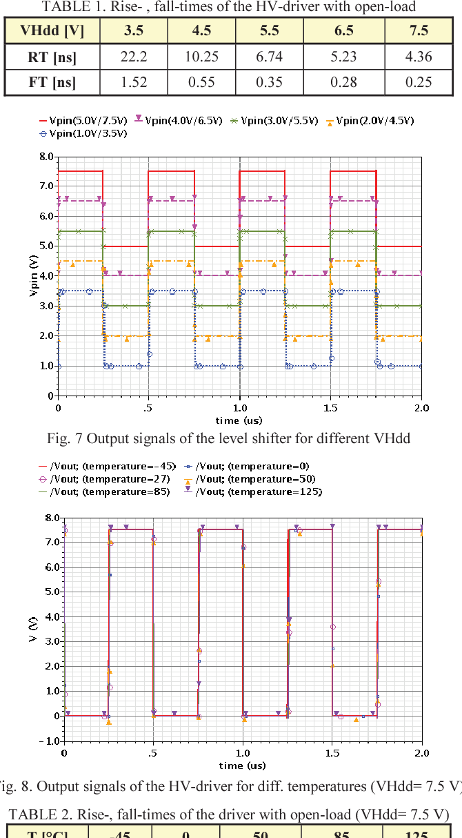 Self-biasing high-voltage driver based on standard CMOS with an ...