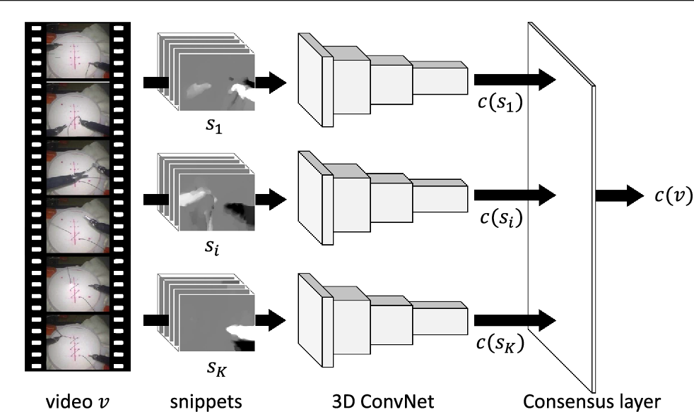 Figure 1 for Video-based surgical skill assessment using 3D convolutional neural networks
