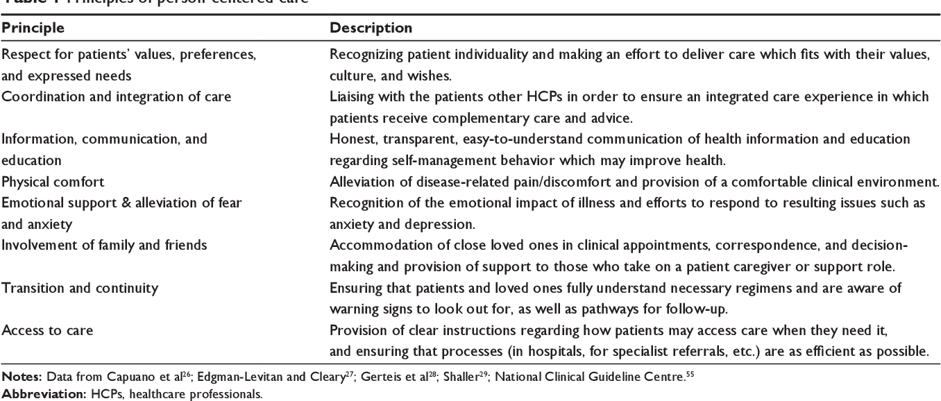 Figure 1 from Closing the loop in person-centered care