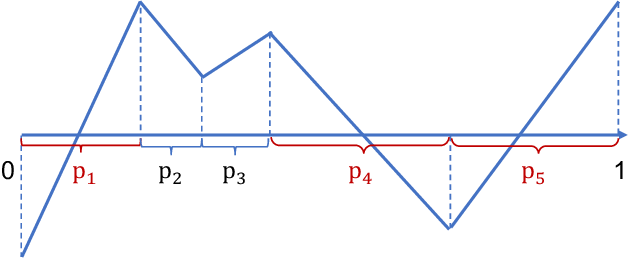 Figure 1 for Sharp Rate of Convergence for Deep Neural Network Classifiers under the Teacher-Student Setting