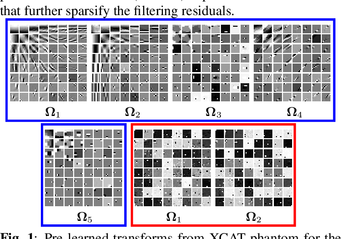 Figure 1 for Two-layer clustering-based sparsifying transform learning for low-dose CT reconstruction