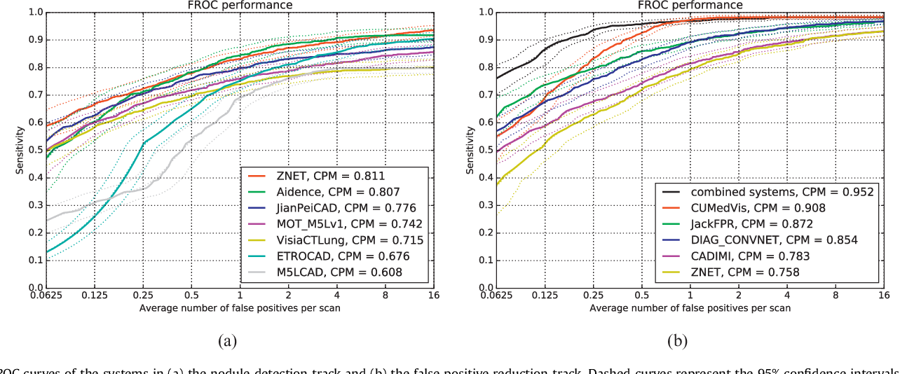 Figure 1 for Validation, comparison, and combination of algorithms for automatic detection of pulmonary nodules in computed tomography images: the LUNA16 challenge