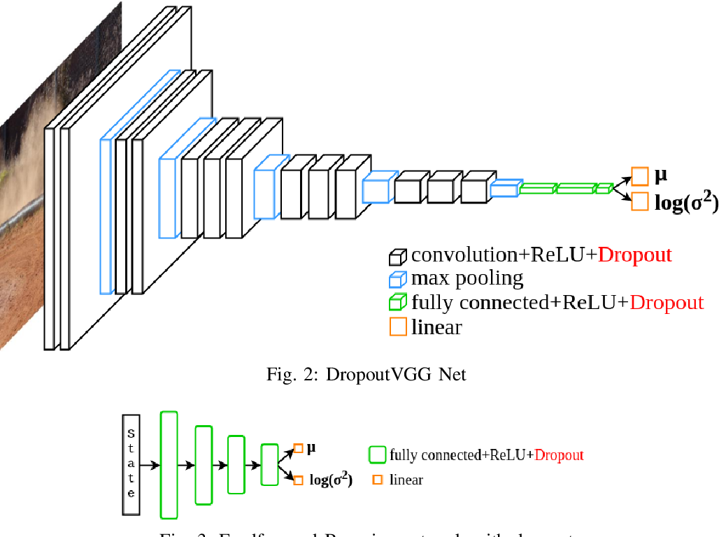Figure 2 for Safe end-to-end imitation learning for model predictive control