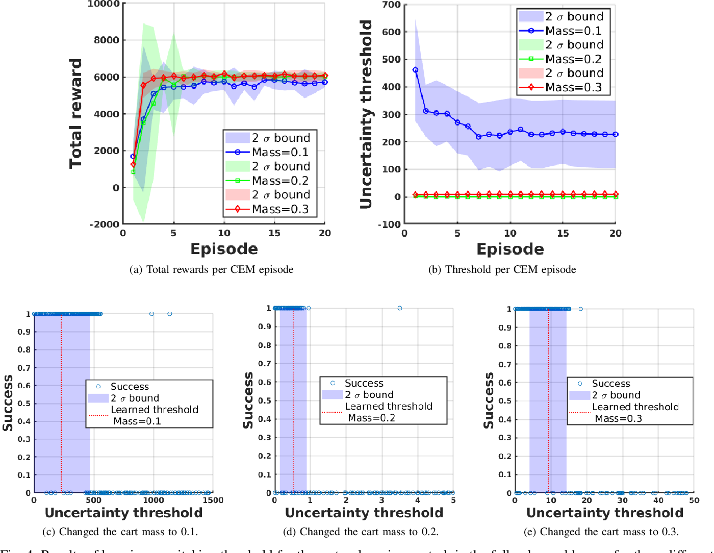 Figure 3 for Safe end-to-end imitation learning for model predictive control
