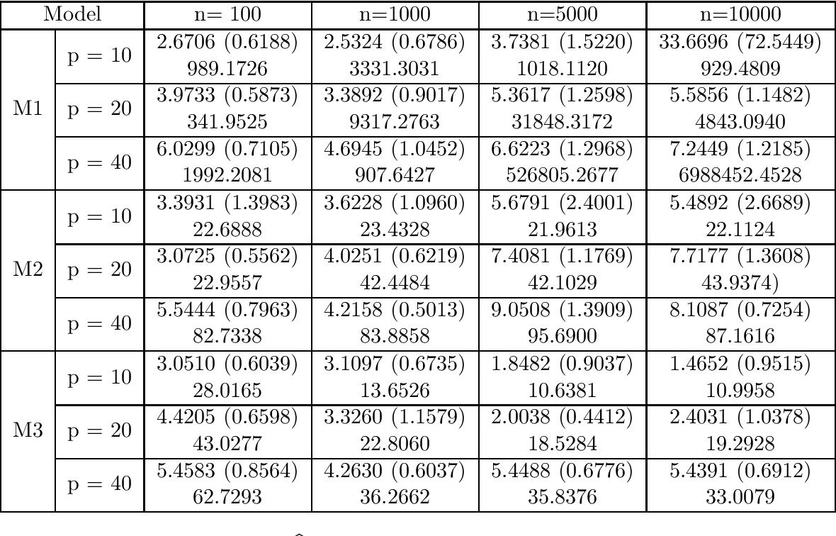 Figure 2 for Robust W-GAN-Based Estimation Under Wasserstein Contamination