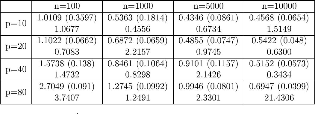 Figure 3 for Robust W-GAN-Based Estimation Under Wasserstein Contamination