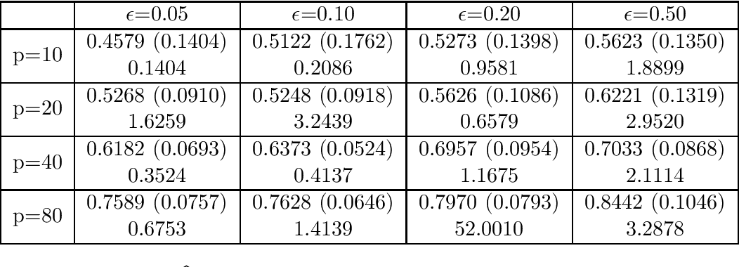 Figure 4 for Robust W-GAN-Based Estimation Under Wasserstein Contamination
