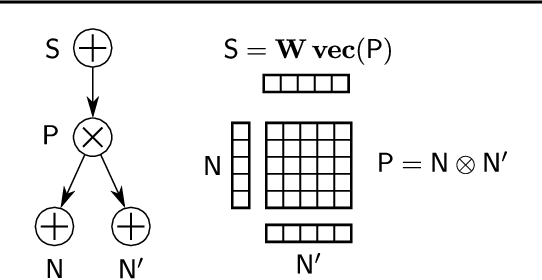 Figure 1 for Einsum Networks: Fast and Scalable Learning of Tractable Probabilistic Circuits