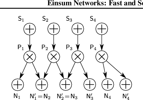 Figure 3 for Einsum Networks: Fast and Scalable Learning of Tractable Probabilistic Circuits