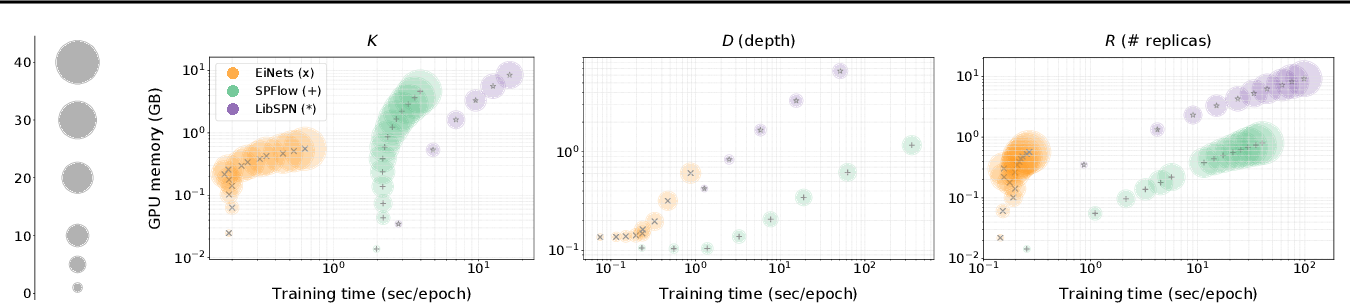 Figure 4 for Einsum Networks: Fast and Scalable Learning of Tractable Probabilistic Circuits