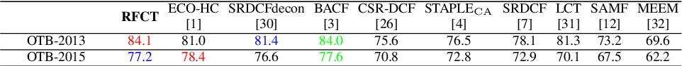 Figure 4 for Region-filtering Correlation Tracking