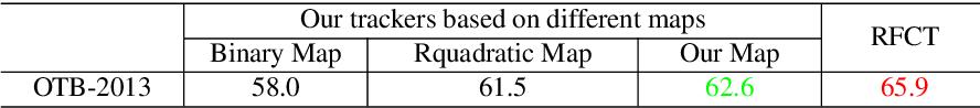 Figure 2 for Region-filtering Correlation Tracking