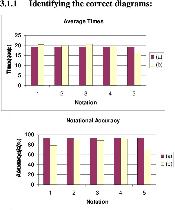 Uml class diagram syntax an empirical study of comprehension figure 4 ccuart Choice Image