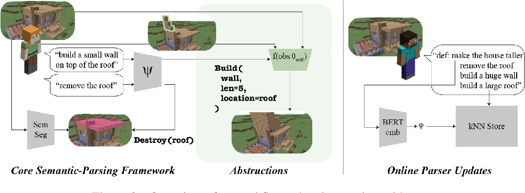 Figure 3 for Neural Abstructions: Abstractions that Support Construction for Grounded Language Learning