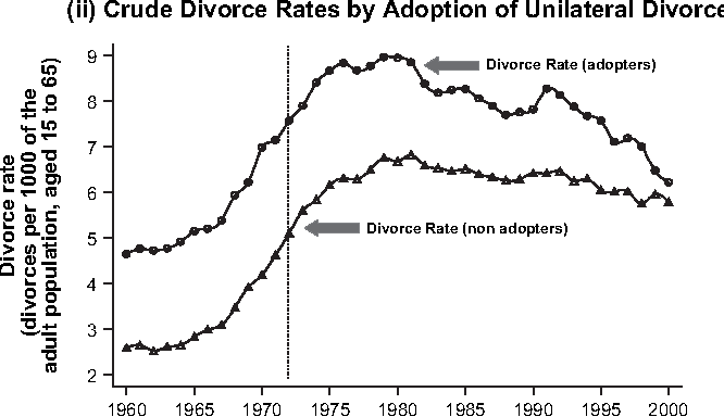 Figure 4. (i) Crude Marriage Rates by Adoption of Unilateral Divorce. (ii) Crude Divorce Rates by Adoption of Unilateral Divorce.