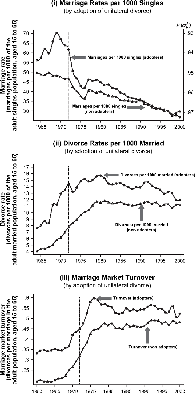 Figure 5. (i) Marriage Rates per 1000 Singles by Adoption of Unilateral Divorce. (ii) Divorce Rates per 1000 Married by Adoption of Unilateral Divorce. (iii) Marriage Market Turnover by Adoption of Unilateral Divorce.