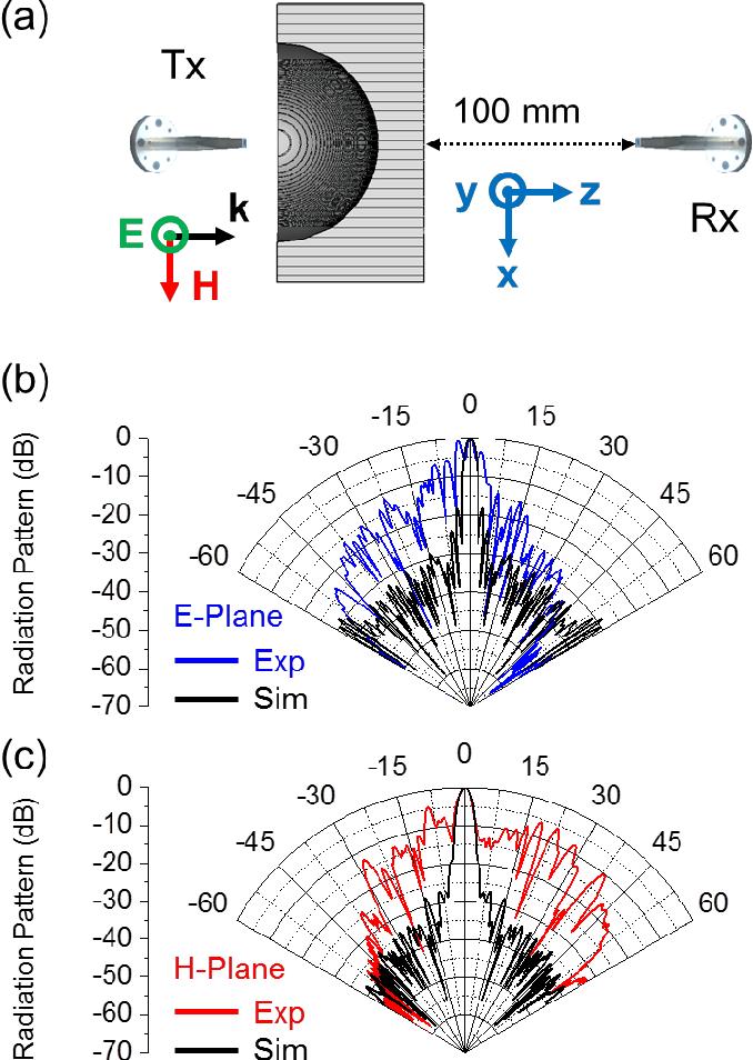Figure 4 from All-metallic ε-near-zero (ENZ) lens based on