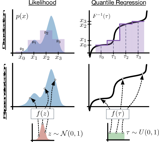 Figure 1 for Autoregressive Quantile Networks for Generative Modeling