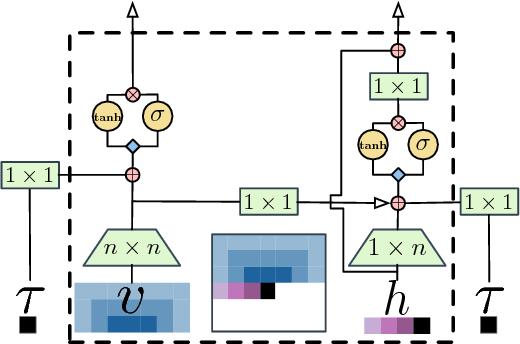 Figure 3 for Autoregressive Quantile Networks for Generative Modeling