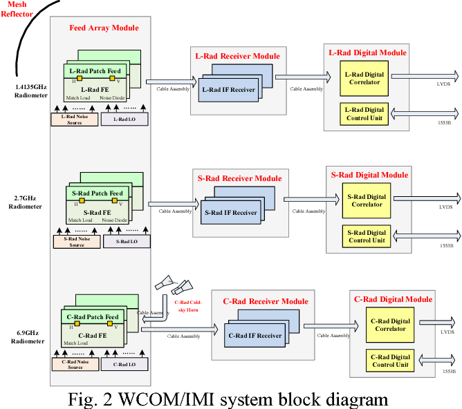 Figure 2 from imi interferometric microwave imager a lsc tri 2 wcomimi system block diagram ccuart Images