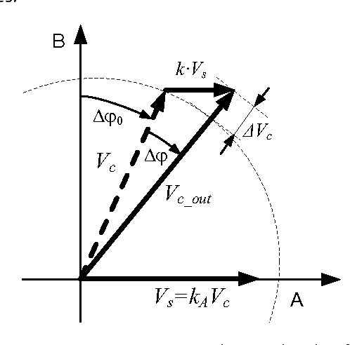 Figure 4 from Delaying analogue quadrature signals in Sin