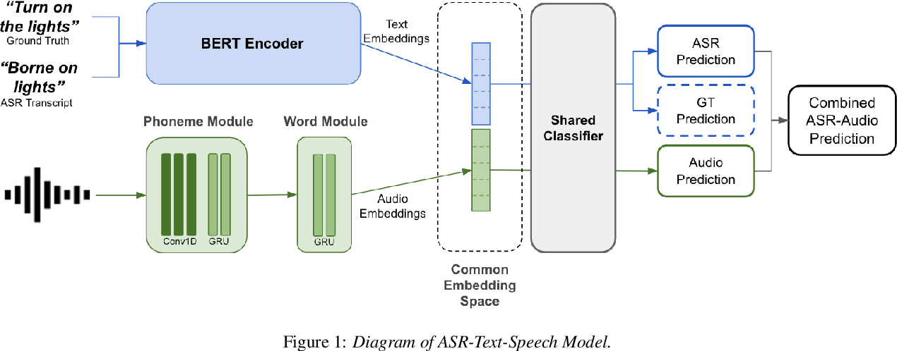Figure 1 for Speak or Chat with Me: End-to-End Spoken Language Understanding System with Flexible Inputs