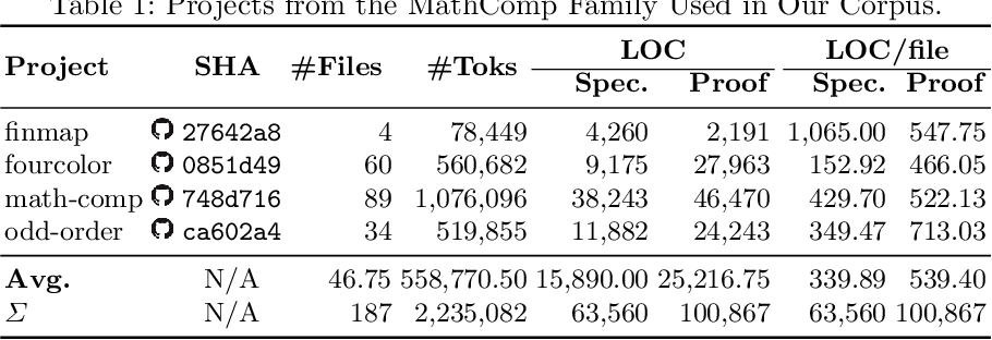 Figure 2 for Deep Generation of Coq Lemma Names Using Elaborated Terms