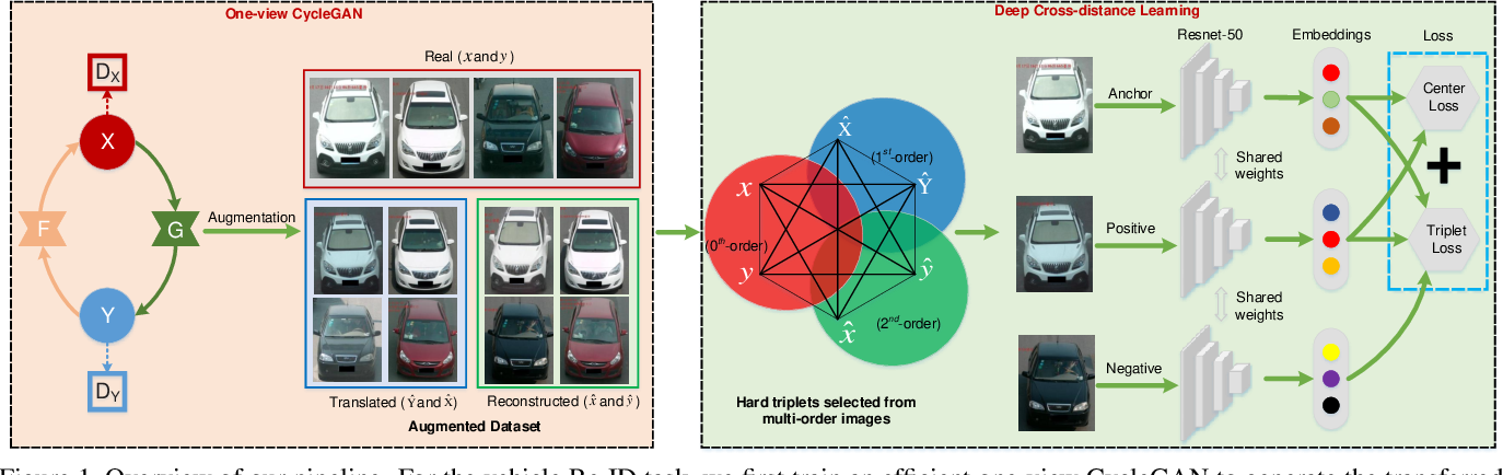 Figure 1 for DCDLearn: Multi-order Deep Cross-distance Learning for Vehicle Re-Identification