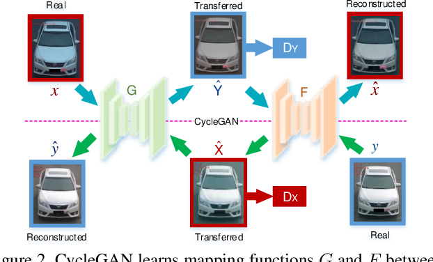 Figure 3 for DCDLearn: Multi-order Deep Cross-distance Learning for Vehicle Re-Identification